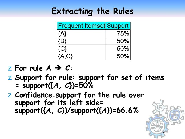 Extracting the Rules z For rule A C: z Support for rule: support for