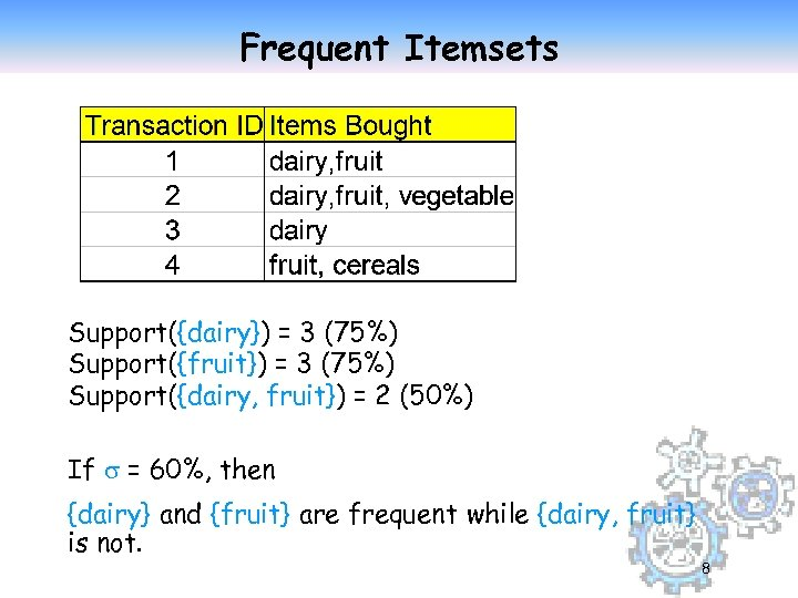 Frequent Itemsets Support({dairy}) = 3 (75%) Support({fruit}) = 3 (75%) Support({dairy, fruit}) = 2