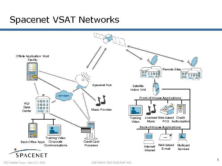 Spacenet VSAT Networks Offsite Application Host Facility Remote Sites Spacenet Hub Satellite Indoor Unit