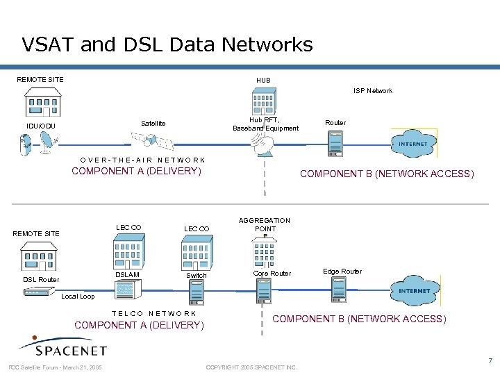 VSAT and DSL Data Networks REMOTE SITE HUB ISP Network Hub RFT, Baseband Equipment