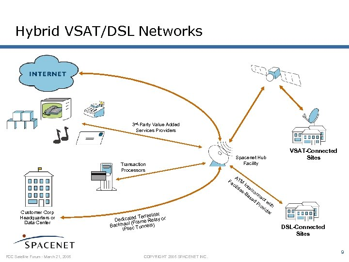 Hybrid VSAT/DSL Networks 3 rd-Party Value Added Services Providers Transaction Processors Customer Corp Headquarters