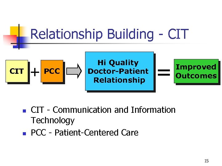 Relationship Building - CIT n n + PCC Hi Quality Doctor-Patient Relationship = Improved