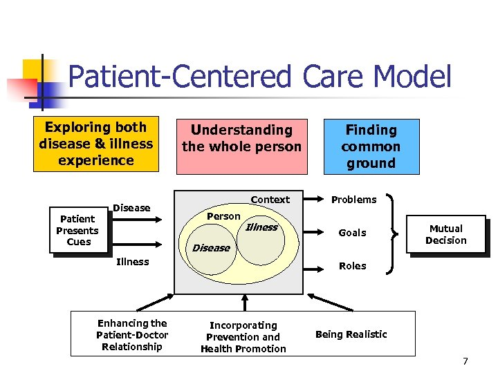 Patient-Centered Care Model Exploring both disease & illness experience Patient Presents Cues Disease Understanding