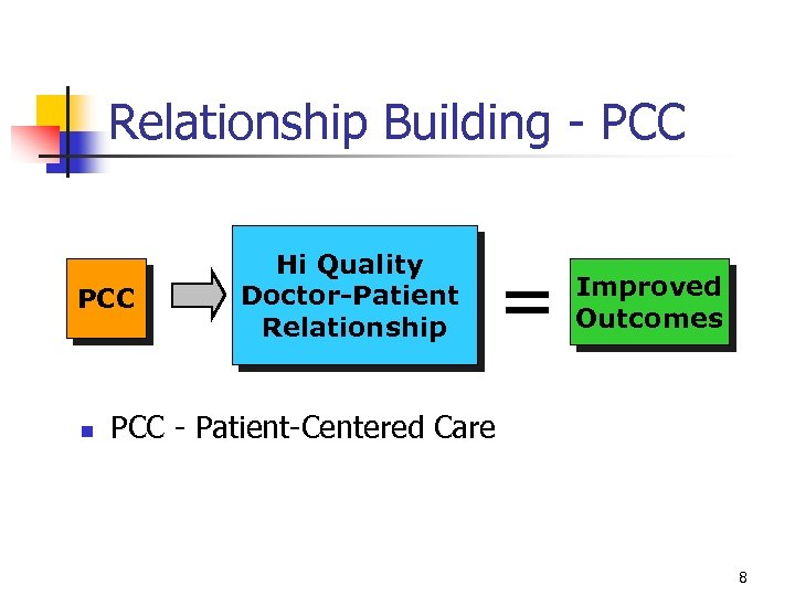 Relationship Building - PCC n Hi Quality Doctor-Patient Relationship = Improved Outcomes PCC -