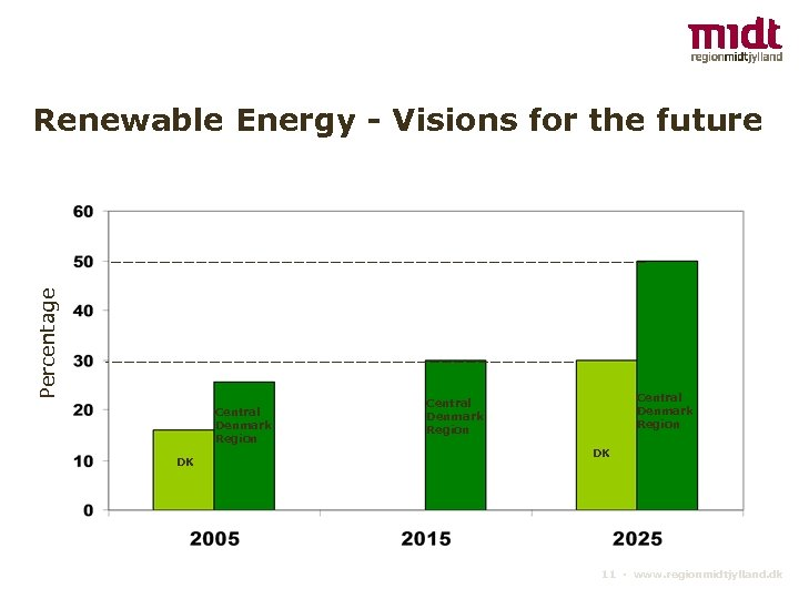 Percentage Renewable Energy - Visions for the future Central Denmark Central Region Denmark DK