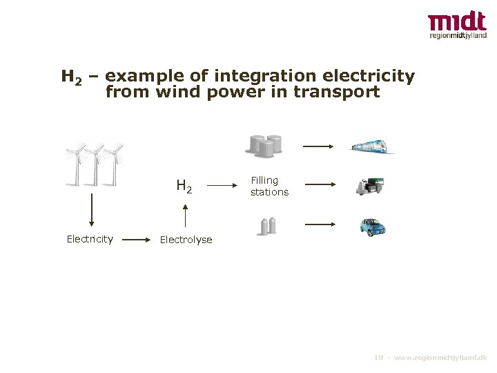H 2 – example of integration electricity from wind power in transport H 2