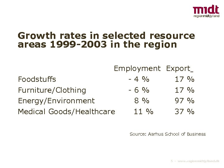 Growth rates in selected resource areas 1999 -2003 in the region Employment Export Foodstuffs