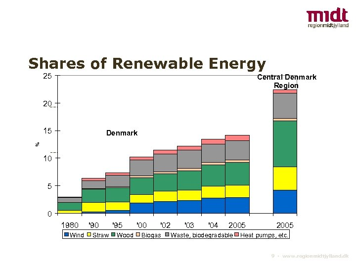 Shares of Renewable Energy 25 Central Denmark Region 20 15 % Denmark 10 5