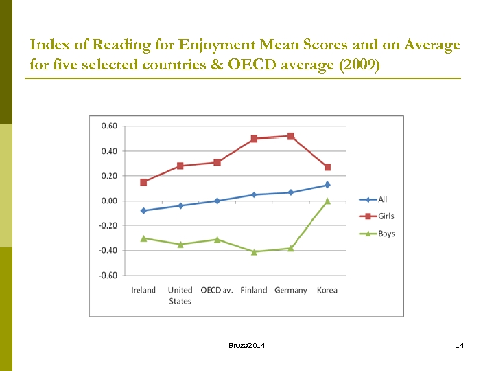 Index of Reading for Enjoyment Mean Scores and on Average for five selected countries