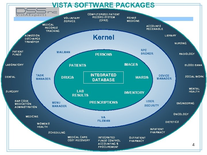 VISTA SOFTWARE PACKAGES VOLUNTARY SERVICE COMPUTERIZED PATIENT RECORD SYSTEM (CPRS) REHAB MEDICINE MEDICAL RECORDS
