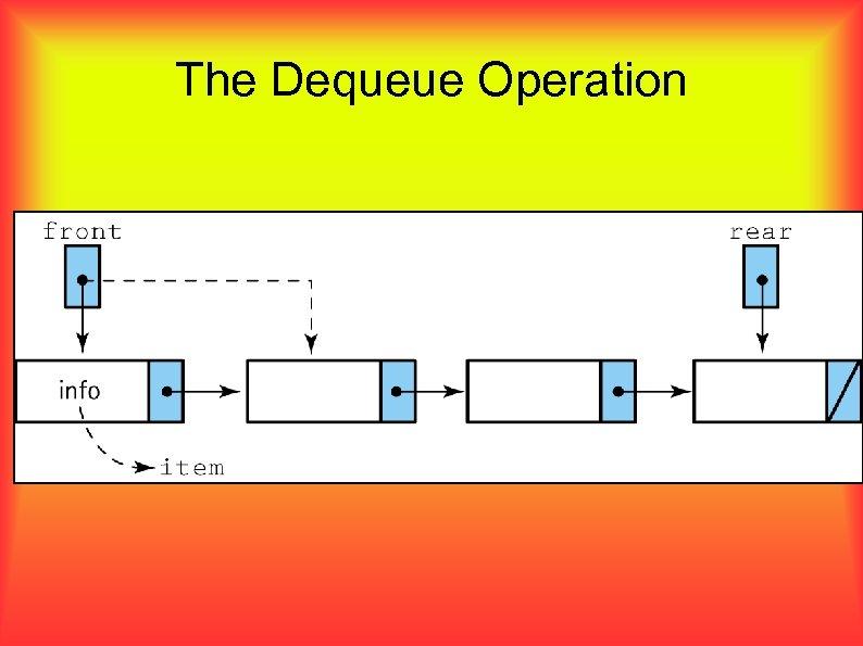 The Dequeue Operation