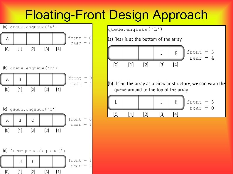 Floating-Front Design Approach