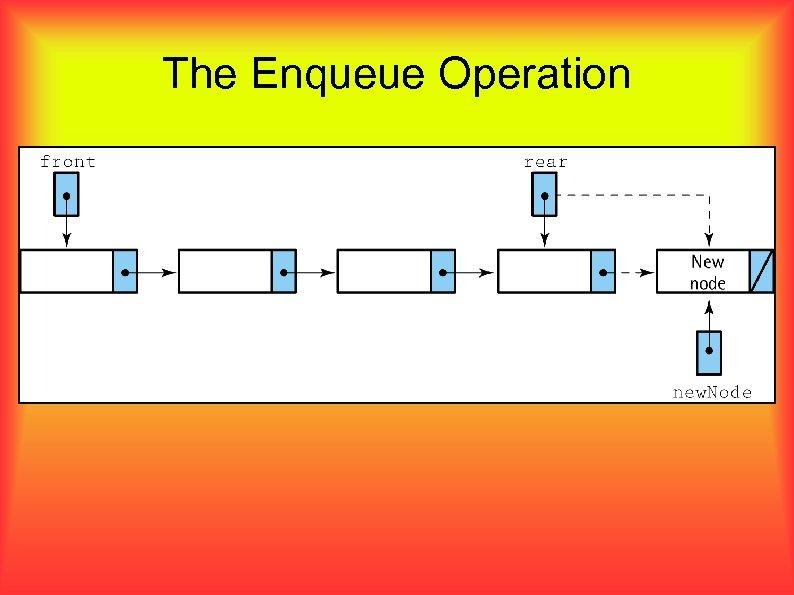 The Enqueue Operation
