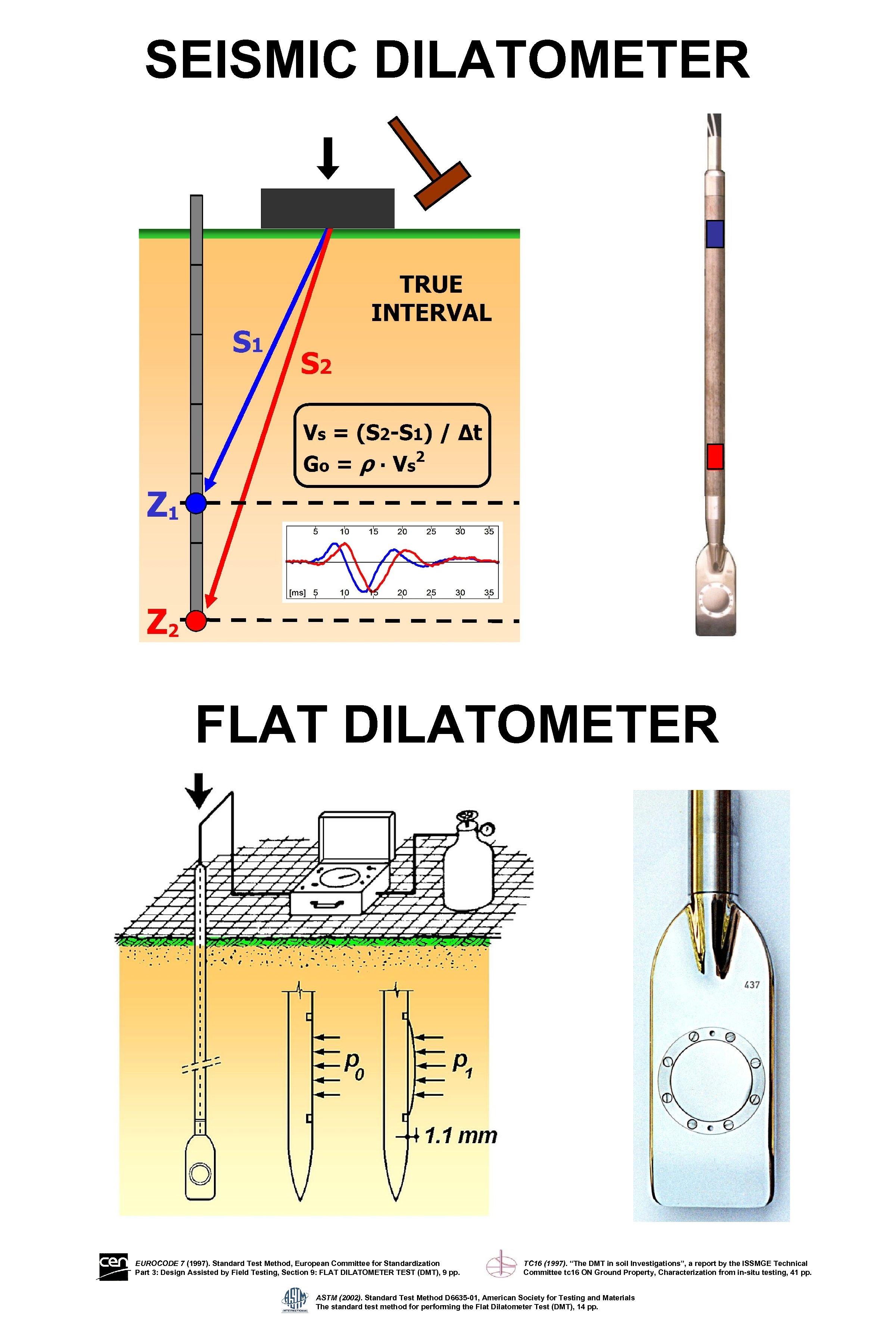 SEISMIC DILATOMETER FLAT DILATOMETER EUROCODE 7 (1997). Standard Test Method, European Committee for Standardization