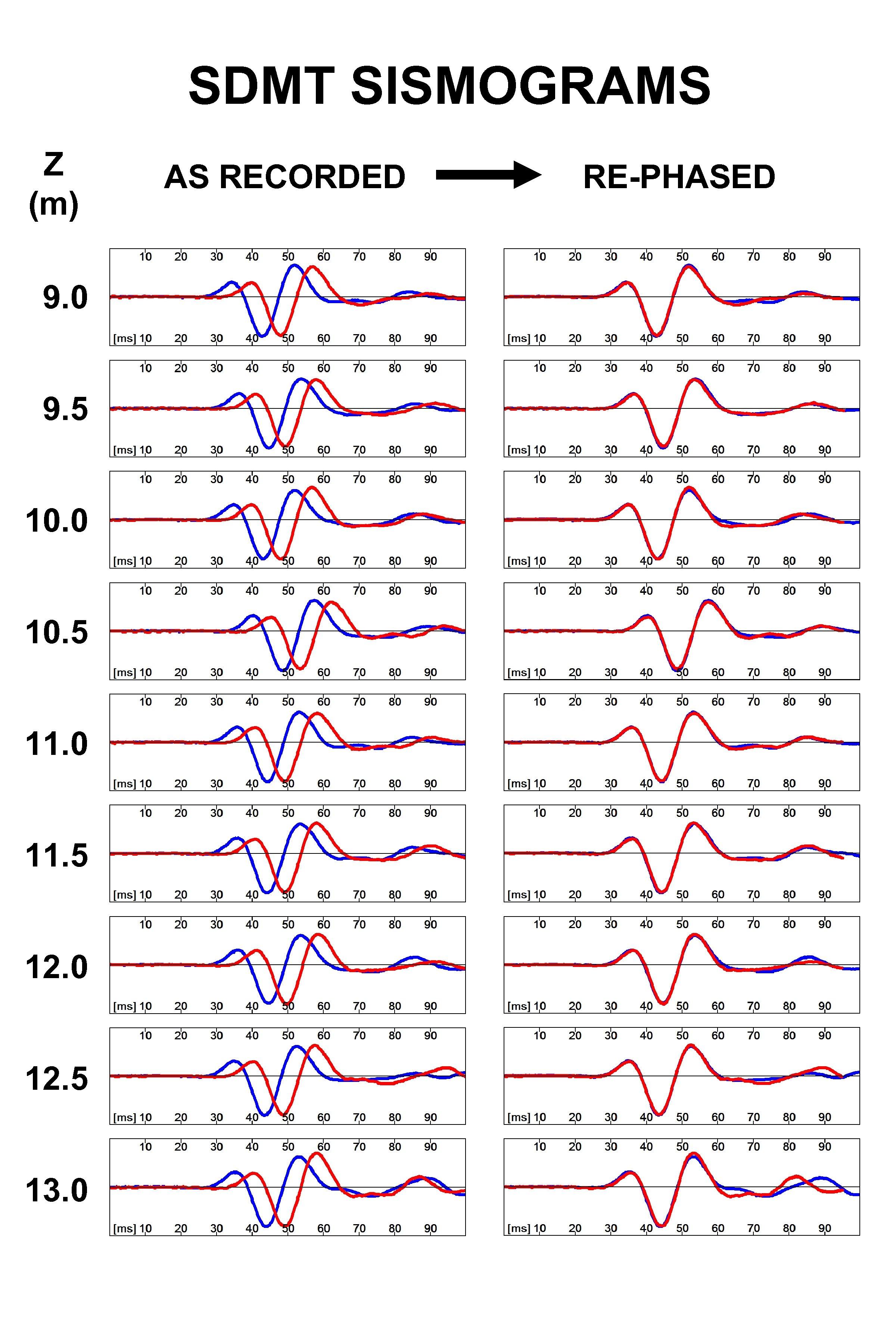 SDMT SISMOGRAMS Z (m) 9. 0 9. 5 10. 0 10. 5 11. 0
