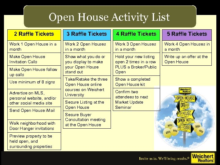 Open House Activity List 2 Raffle Tickets 3 Raffle Tickets 4 Raffle Tickets 5