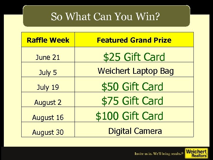 So What Can You Win? Raffle Week Featured Grand Prize June 21 $25 Gift