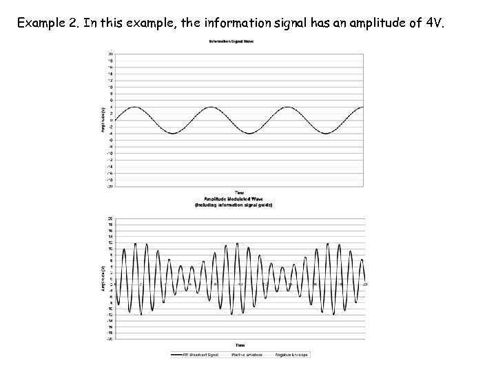 Example 2. In this example, the information signal has an amplitude of 4 V.