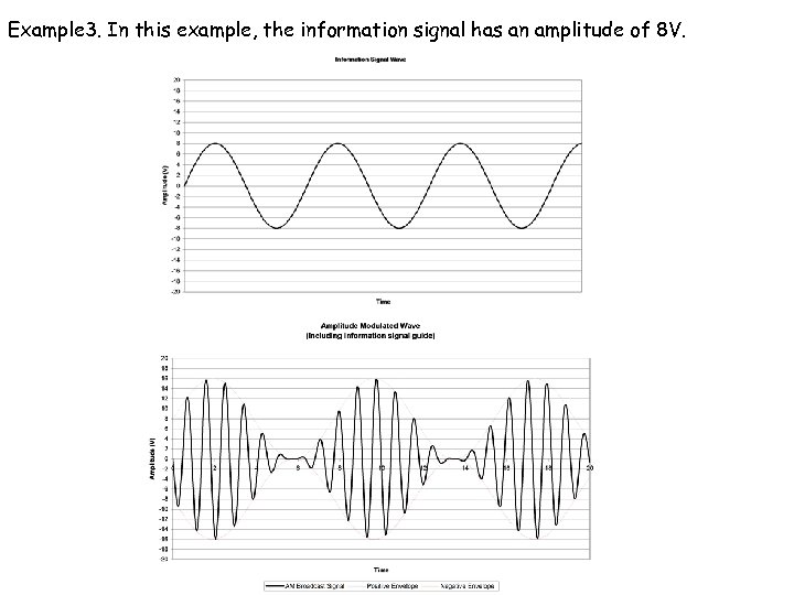Example 3. In this example, the information signal has an amplitude of 8 V.