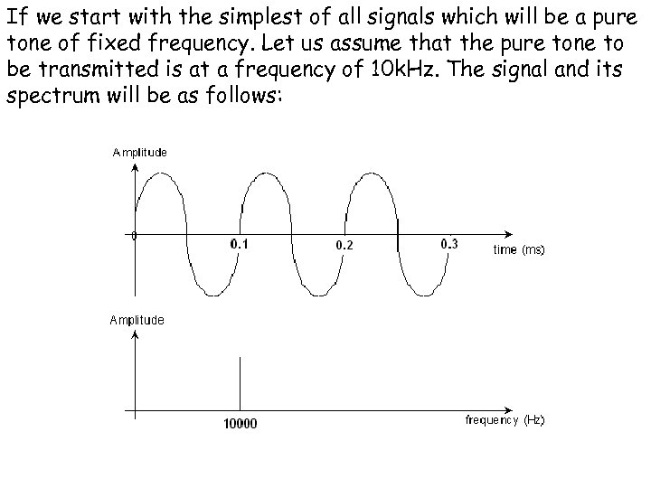 If we start with the simplest of all signals which will be a pure