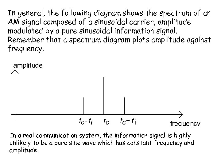 In general, the following diagram shows the spectrum of an AM signal composed of