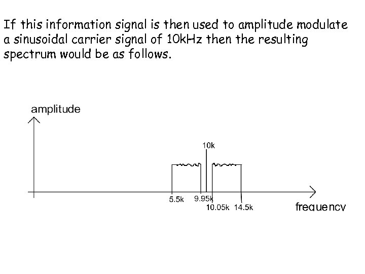 If this information signal is then used to amplitude modulate a sinusoidal carrier signal