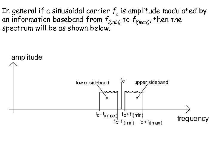 In general if a sinusoidal carrier fc is amplitude modulated by an information baseband
