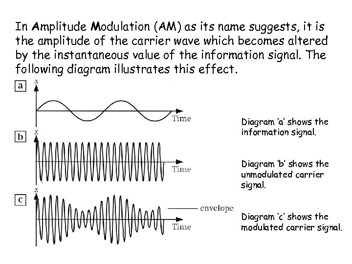 In Amplitude Modulation (AM) as its name suggests, it is the amplitude of the