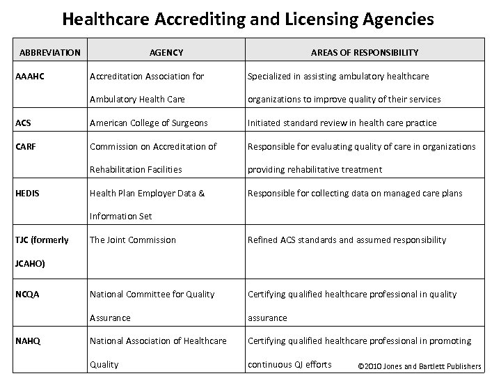 Healthcare Accrediting and Licensing Agencies ABBREVIATION AAAHC AGENCY AREAS OF RESPONSIBILITY Accreditation Association for