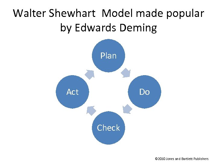 Walter Shewhart Model made popular by Edwards Deming Plan Act Do Check © 2010
