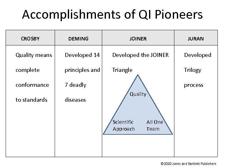 Accomplishments of QI Pioneers CROSBY DEMING JOINER JURAN Quality means Developed 14 Developed the
