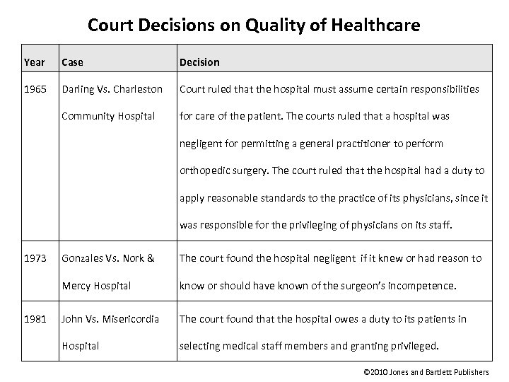 Court Decisions on Quality of Healthcare Year Case Decision 1965 Darling Vs. Charleston Court