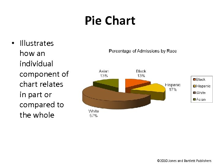 Pie Chart • Illustrates how an individual component of chart relates in part or