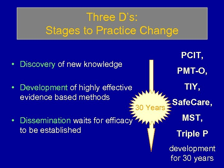 Three D's: Stages to Practice Change PCIT, • Discovery of new knowledge PMT-O, TIY,