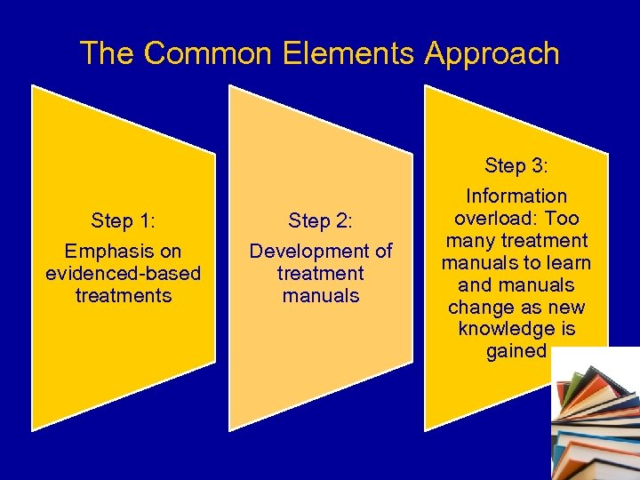 The Common Elements Approach Step 1: Emphasis on evidenced-based treatments Step 2: Development of