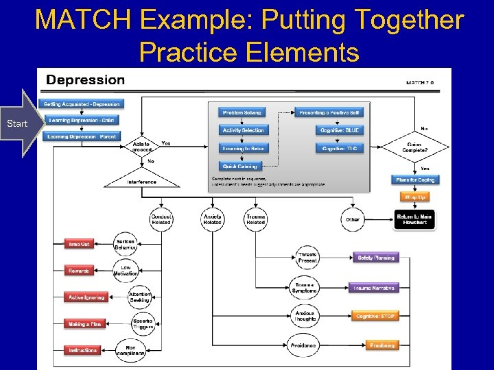 MATCH Example: Putting Together Practice Elements Start