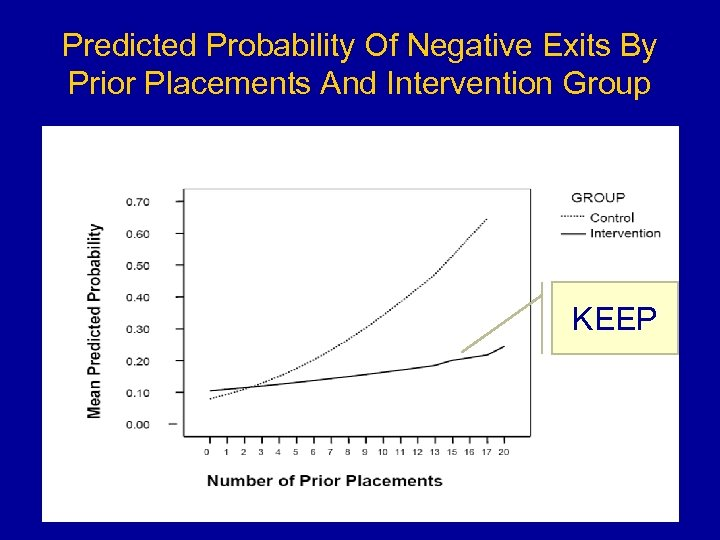 Predicted Probability Of Negative Exits By Prior Placements And Intervention Group KEEP