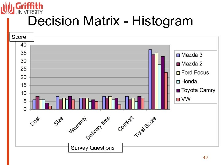 Decision Matrix - Histogram Score Survey Questions 49