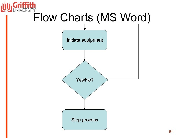 Flow Charts (MS Word) Initiate equipment Yes/No? Stop process 51