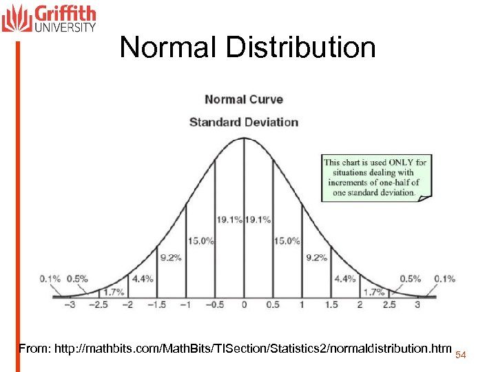 Normal Distribution From: http: //mathbits. com/Math. Bits/TISection/Statistics 2/normaldistribution. htm 54