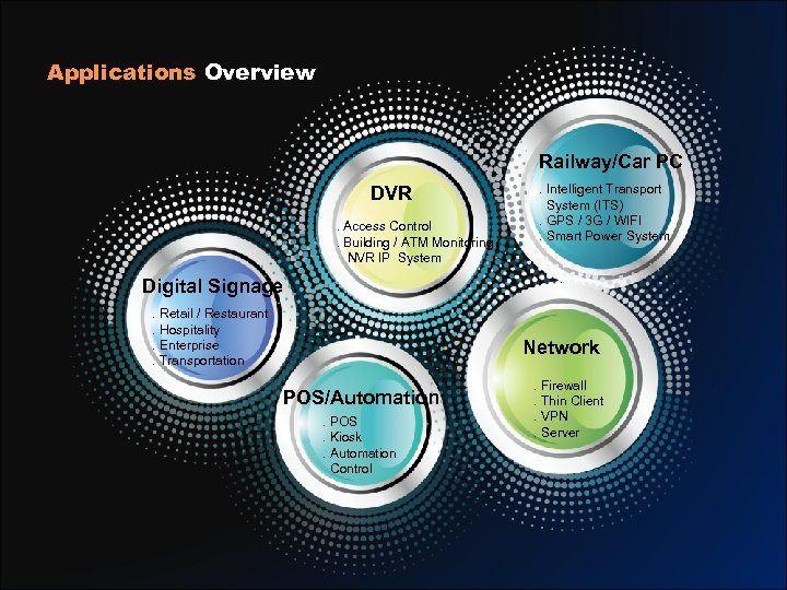 Applications Overview Railway/Car PC DVR. Access Control. Building / ATM Monitoring NVR IP System