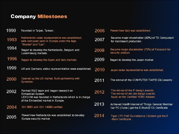Company Milestones 1990 Founded in Taipei, Taiwan. 2006 Power. View Italy was established. 1993