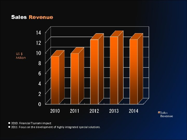 Sales Revenue US $ Million l 2010: Financial Tsunami impact l 2011: Focus on
