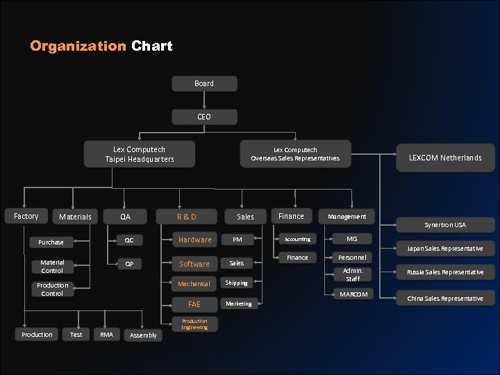 Organization Chart Board CEO Lex Computech Taipei Headquarters Factory Materials QA QC Purchase Material