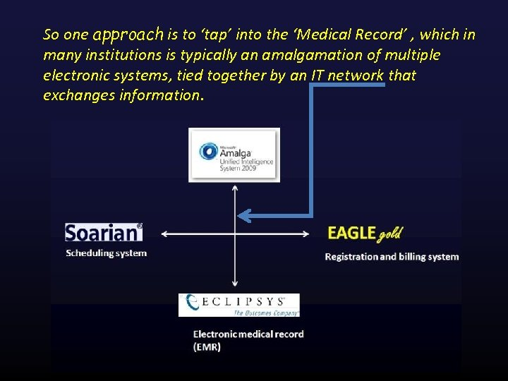 So one approach is to 'tap' into the 'Medical Record' , which in many