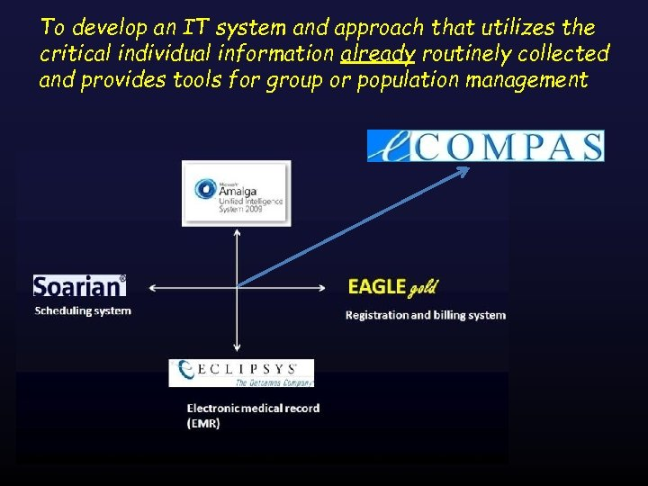 To develop an IT system and approach that utilizes the critical individual information already