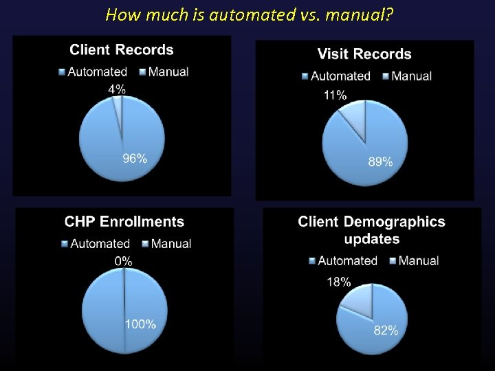 How much is automated vs. manual?