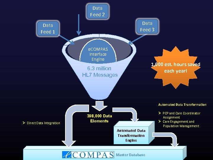 Data Feed 2 Data Feed 3 Data Feed 1 e. COMPAS Interface Engine 6.