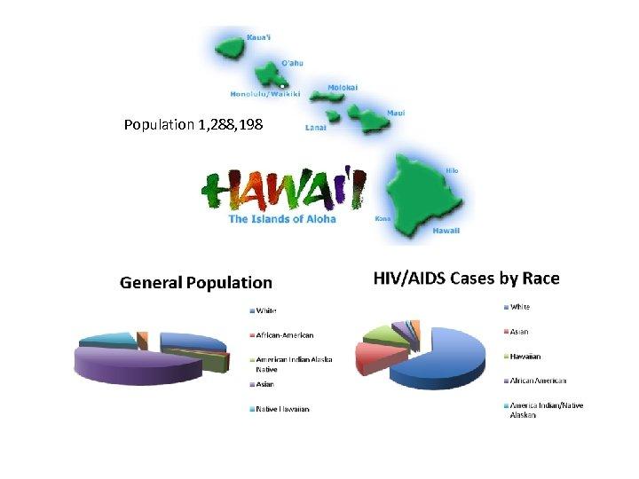 Population 1, 288, 198