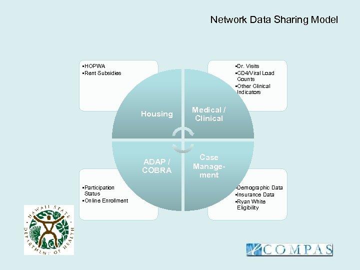 Network Data Sharing Model • HOPWA • Rent Subsidies • Dr. Visits • CD